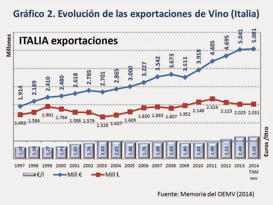Imagen-Exportaciones-Vino-Italia
