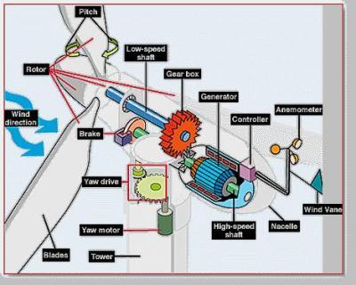 Energia eolica y aerogeneradores aerogeneradores domsticos aerogenerador domestico generador elico altavistaventures Image collections