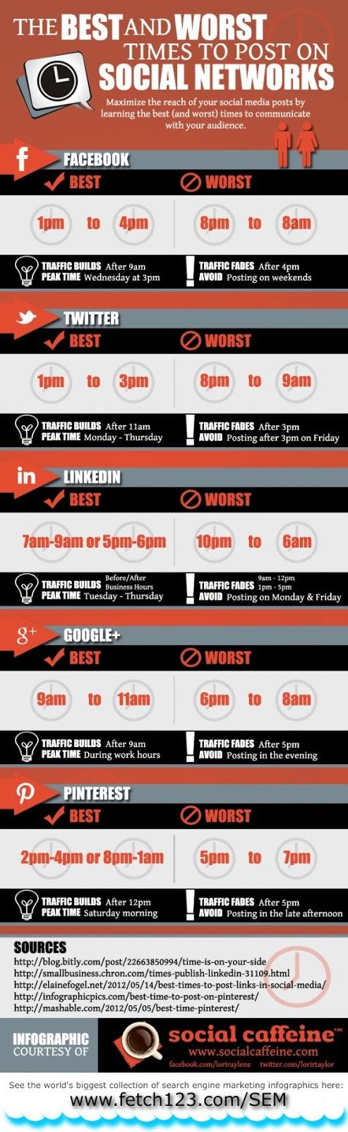 Infographie : le meilleur moment pour poster sur les réseaux sociaux