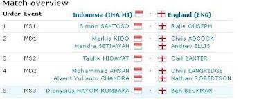 Susunan-pemain-thomas-cup-2012-IndonesiaVSInggris