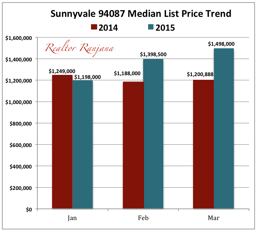 Sunnyvale 94087 Real Estate Median List Price Trend 2014 vs 2015