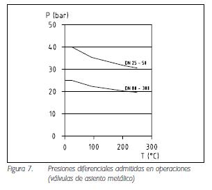 Figura 7. Presiones diferenciales admitidas en operaciones (válvulas de asiento metálico)