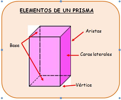 Prisma y sus clases martacanalprieto for Elementos de un vivero