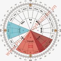 Nhà phong thủy Quý Hải dự đoán năm 2014 (Giáp Ngọ): Lưu niên, lưu nguyệt phi tinh