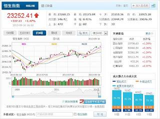中国株コバンザメ投資 香港ハンセン指数20130916