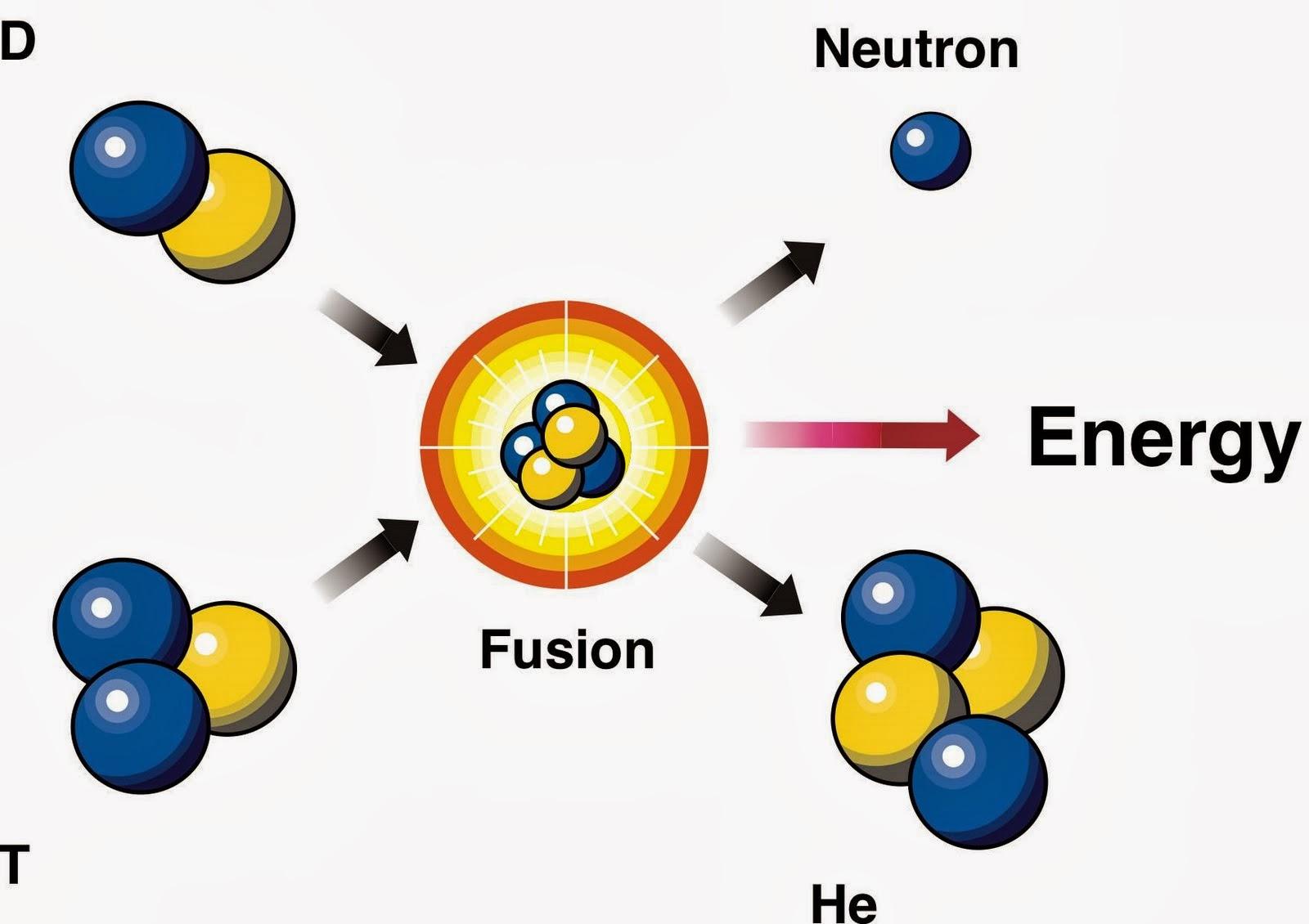 Fusione nucleare sempre più vicina