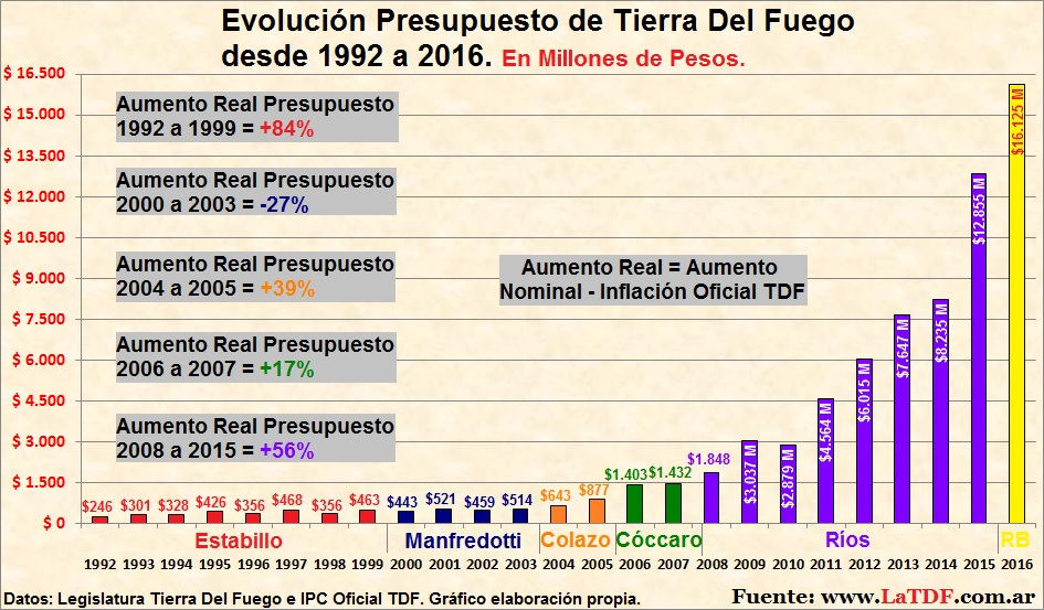 Presupuesto Provincial desde 1992 a 2016