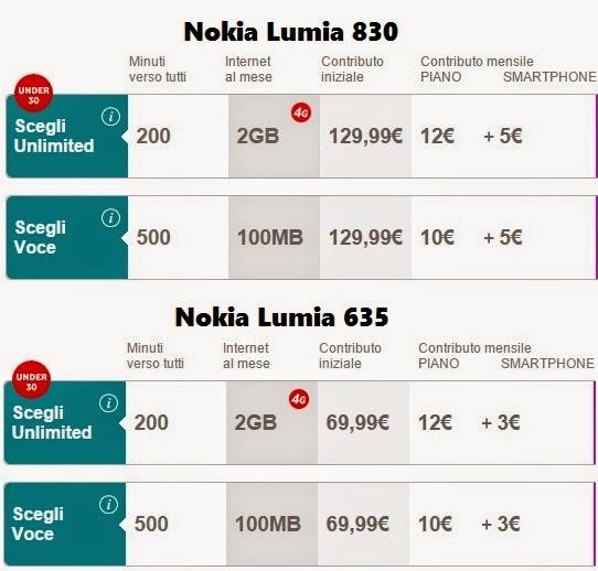Offerte ricaricabili Vodafone abbinabili all'acquisto dei Nokia Lumia