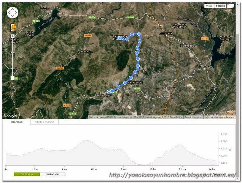 Mapa tramo 5: Bustarviejo a Gargante de los Montes
