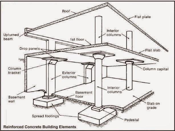 Reinforced concrete building elements definitions civil for Slab foundation definition