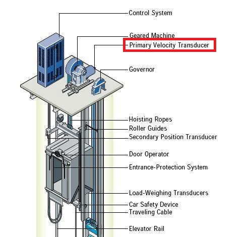 elevator control system electrical knowhow velocity of the drive sheave is sensed this encoder