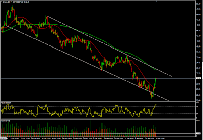 Crude Oil Commodity Technical Analysis
