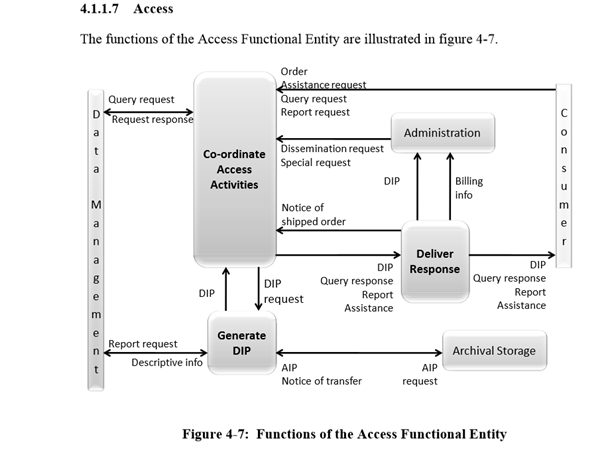 Figure 4-7: Functions of the Access Functional Entity