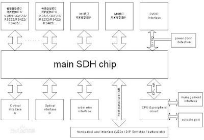The basic principle of SDH