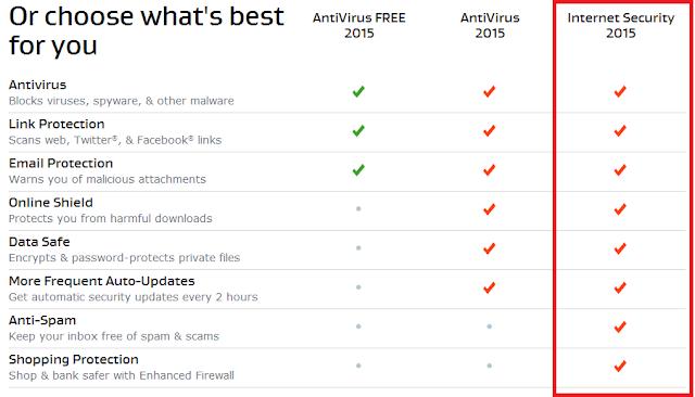 Comparison of AVG Antivirus' Features