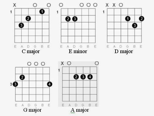 Rock You Like A Hurricane Guitar Chords