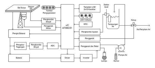 Berinovasi Dengan Elektronika  Automatic Watering System