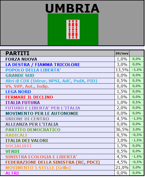 UMBRIA Sondaggio SCENARIPOLITICI: UMBRIA, PD 36,5% M5S 21% PDL 13,5%