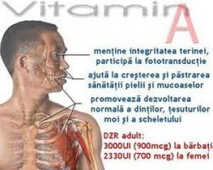 vitamina A sanatate