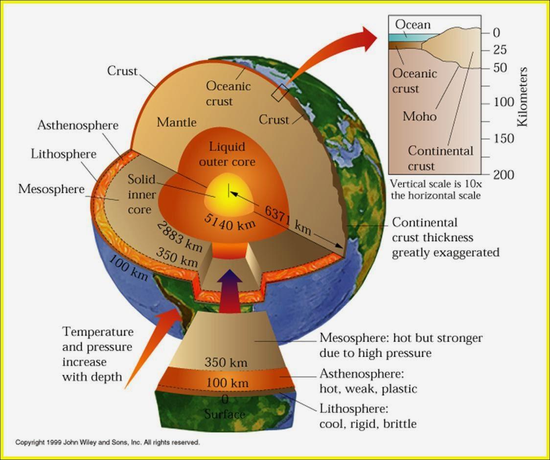 Soal Litosfer dan Pedosfer