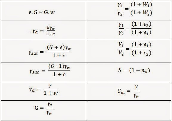 specific gravity and volume relationship