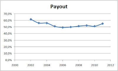 REE Payout