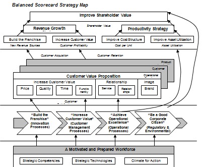 balanced scorecard and strategy map This study presents a structural evaluation methodology to link key performance  indicators (kpis) into a strategy map of the balanced scorecard.