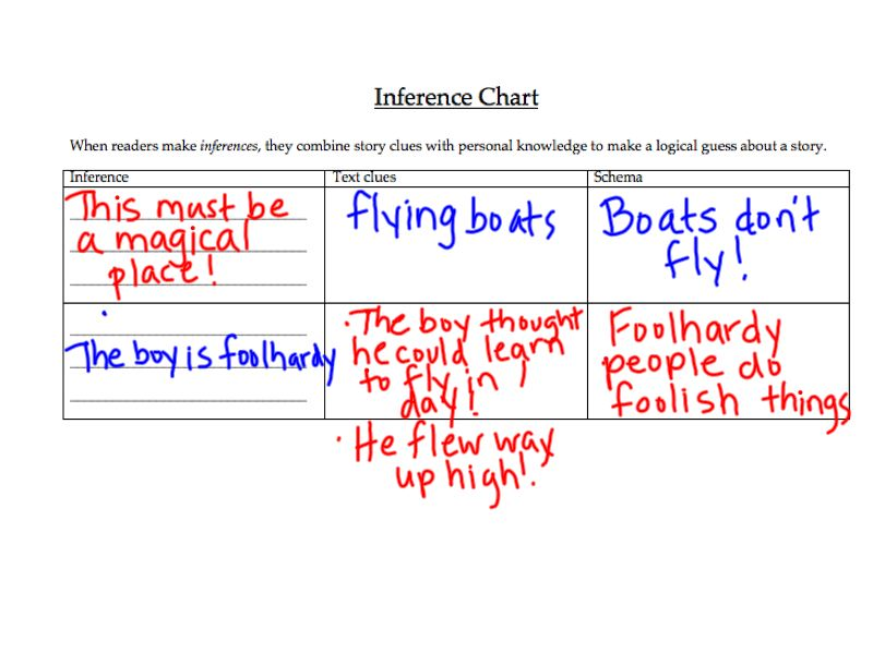In My Classroom The Forest And The Trees Inferences With The