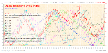 André Barbault's Cyclic Index