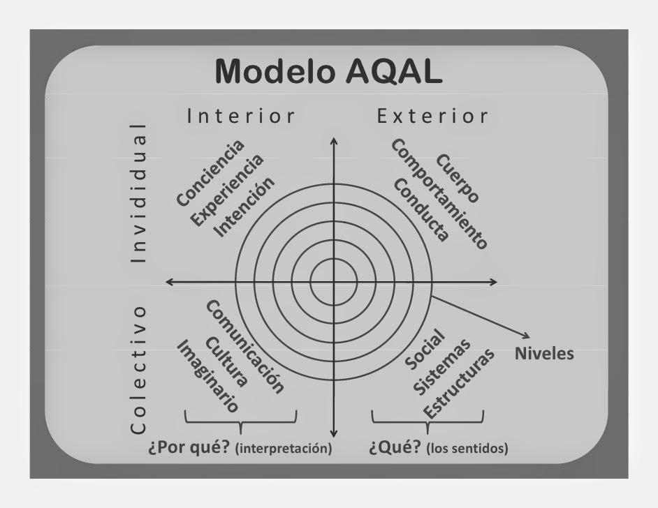 Modelo integral AQAL ken wilber