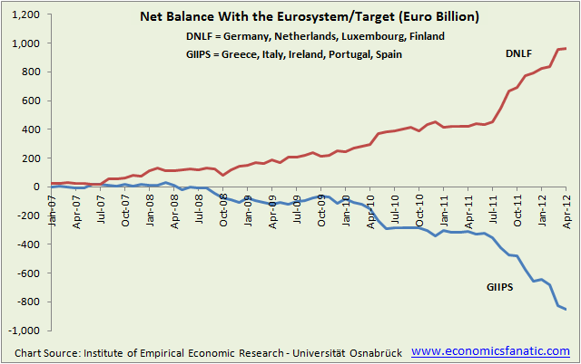 Net Balance With Eurosystem (TARGET2) for PIIGS and Germany