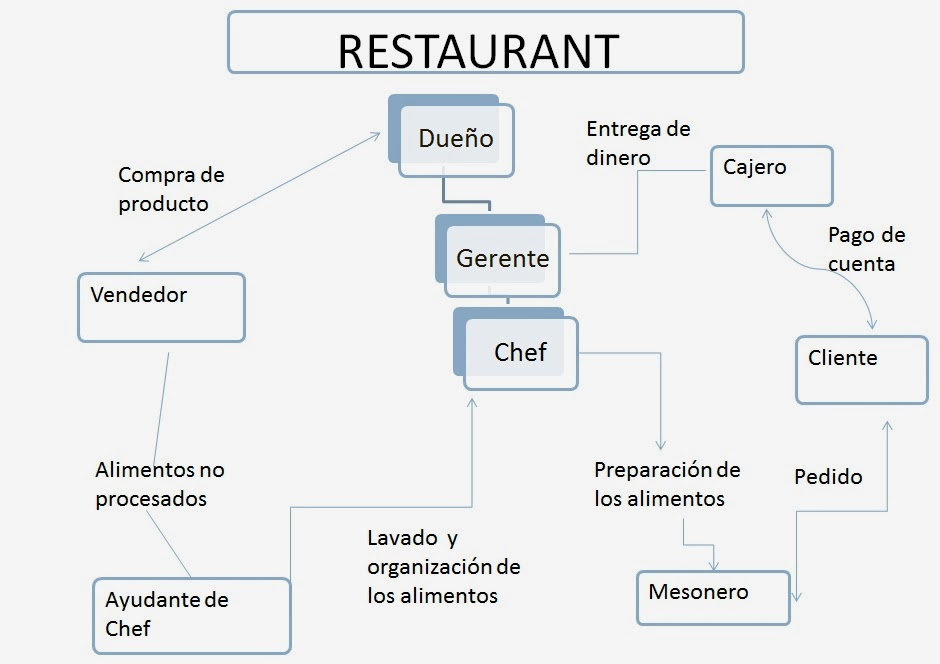 Computaci n ii for Procesos de un restaurante