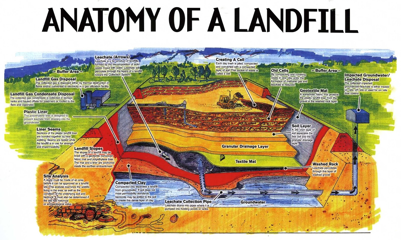 Images Of Landfill Layers Diagram Spacehero
