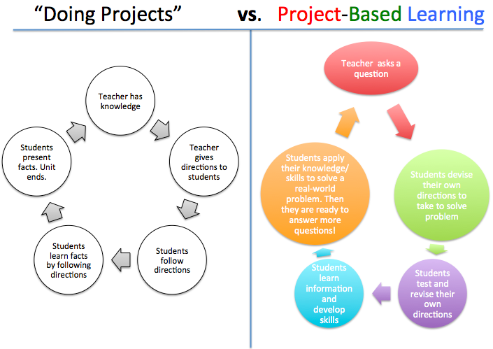 content - based learning thesis