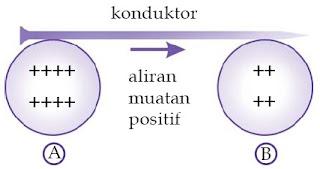 Aliran muatan positif dari bola A (potensial tinggi) ke bola B (potensial rendah).