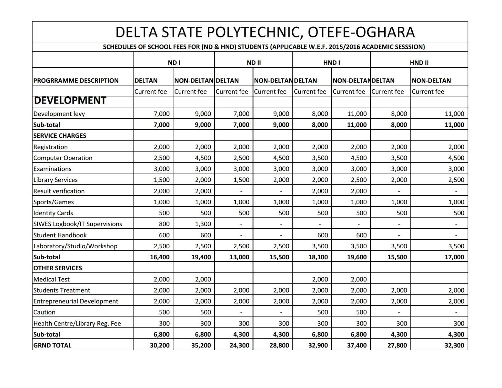 otefe oghara sch fees schedule acceptance clearance 2015