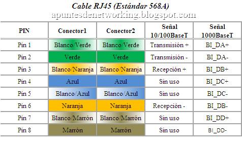 Apuntes De Networking Rj45 Cable De Par Trenzado