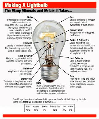 Sunweb To Make A Light Bulb