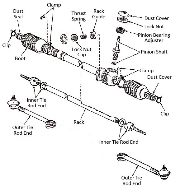 mechanical technology rack and pinion gear overhaul rh 4mechtech blogspot com