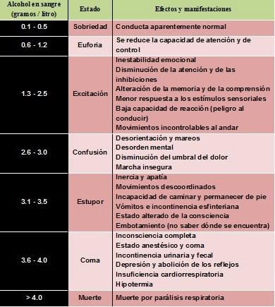 Diferentes estados de alcoholemia
