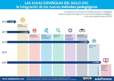 http://www.aulaplaneta.com/2015/02/02/noticias-sobre-educacion/los-expertos-senalan-2017-como-el-ano-de-la-revolucion-pedagogica-infografia/
