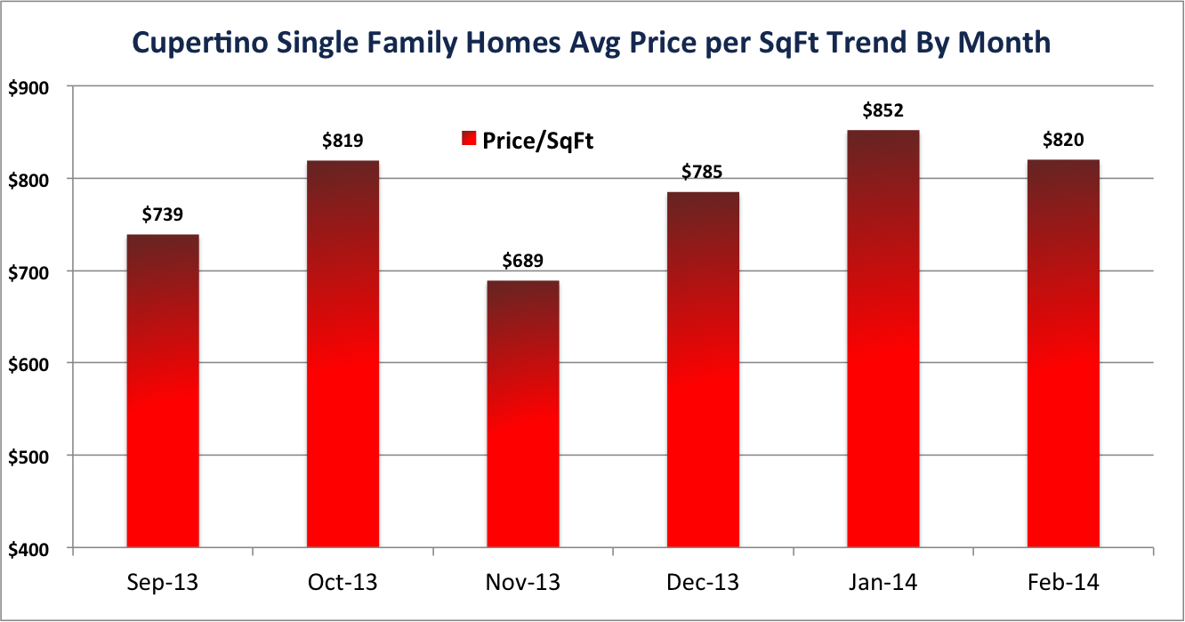 Cupertino Single Family Homes Average Price Per Square Feet Trend
