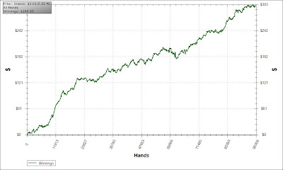 Aplastando los Microlímites translator poker results