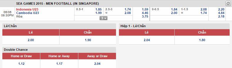 Kèo thơm cá cược U23 Indonesia vs U23 Campuchia