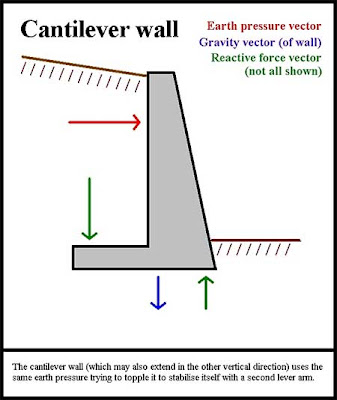 Retaining Wall Design: Cantilever retaining wall