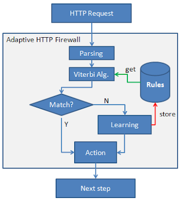 Gambar 5.4 Model Adaptif HTTP Firewall