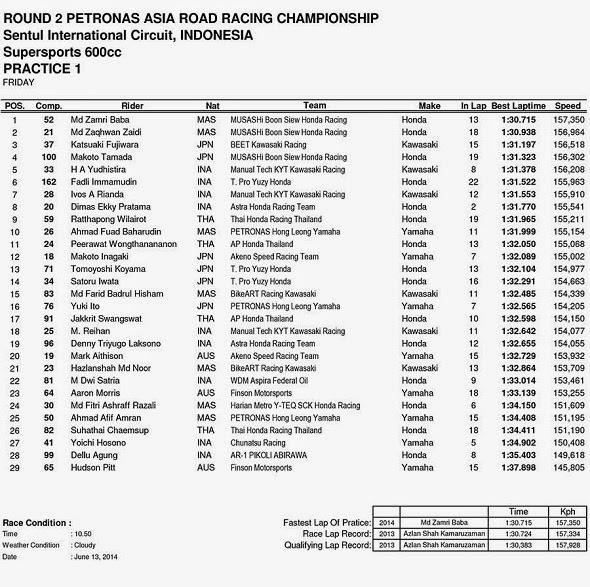 Hasil FP1 ARRC SuperSport 600cc Sentul Indonesia 2014