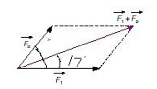 resultant of two forces-diagram