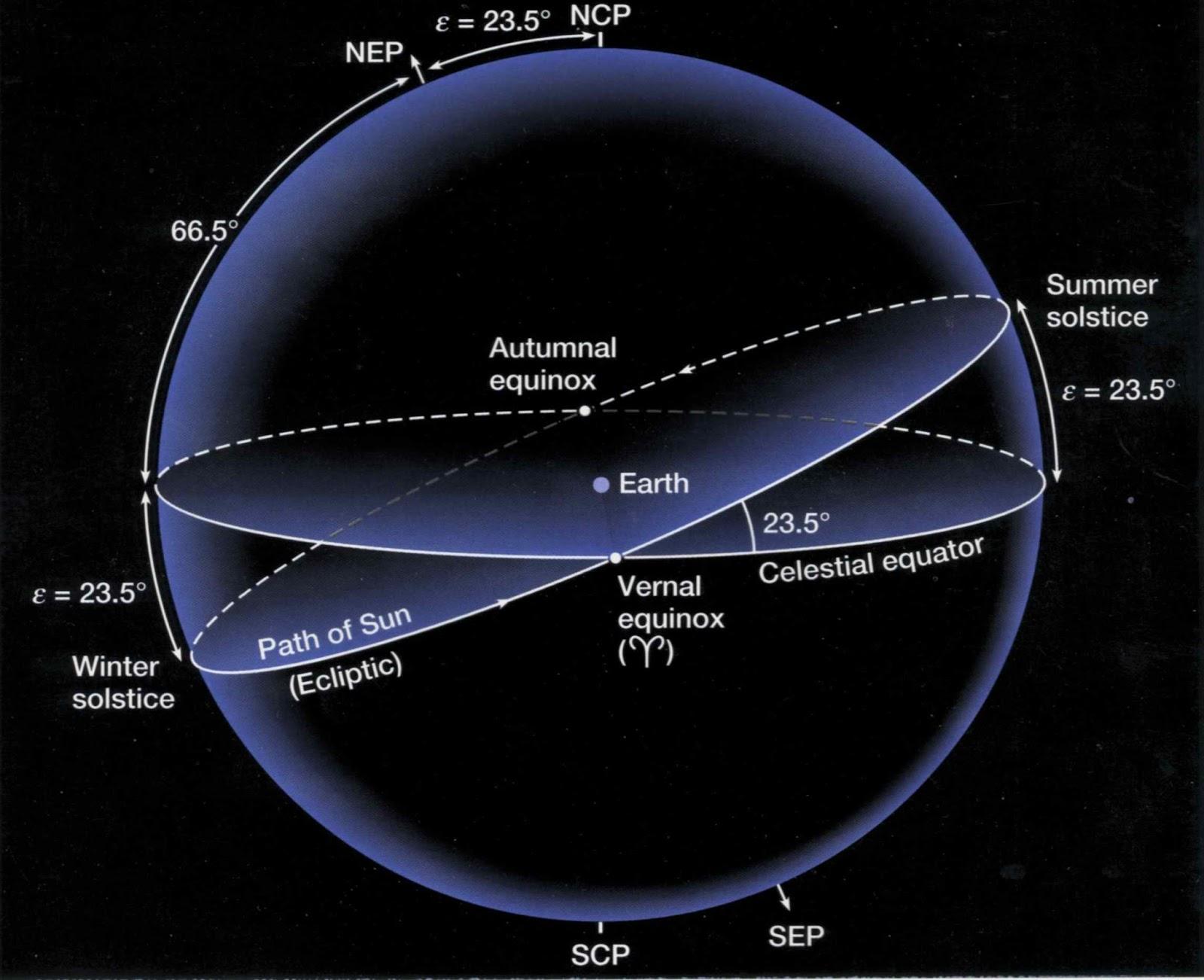 Ponto vernal 30 timos desenhos para ajudar voc a entender a navega o astron mica 7