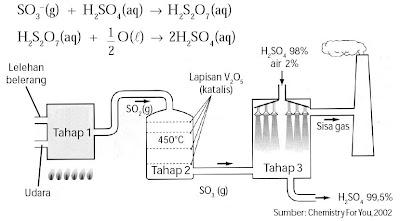 Diagram proses kontak (sintesis asam sulfat)